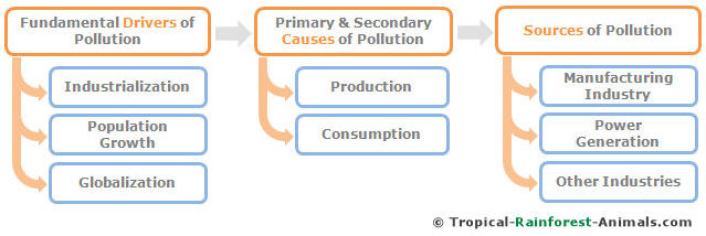 drivers, causes, sources, pollution