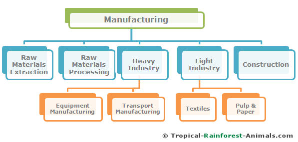 manufacturing, sources, pollution