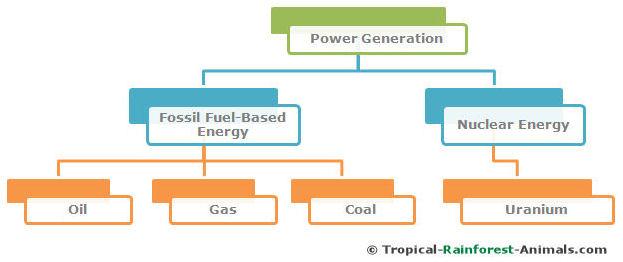 power generation, pollution