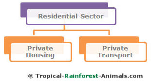 residential sector, pollution