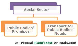 social sector, pollution